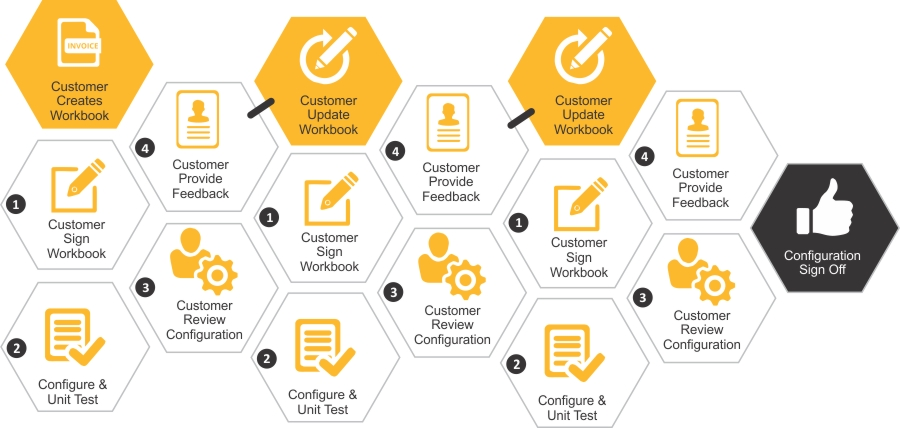Business ByDesign Cloud Services | sap partner in bangalore